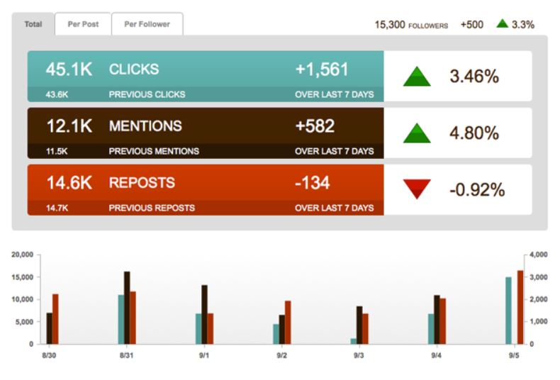 Tracking and measuring PR content with analytics