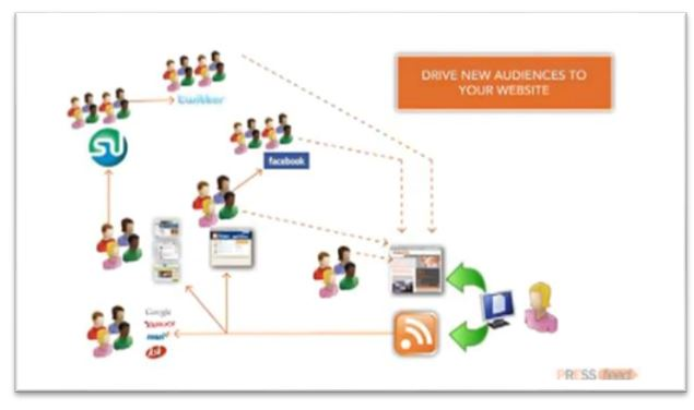 how to syndicate content online
